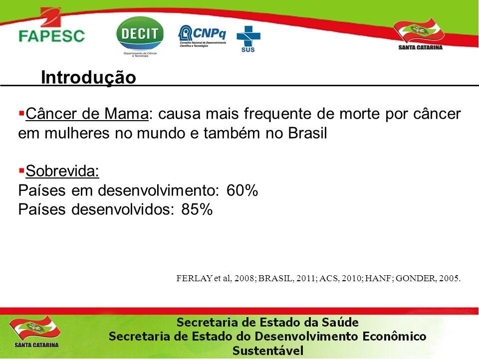 Introdução Câncer de Mama: causa mais frequente de morte por câncer em mulheres no mundo e também no Brasil Sobrevida: Países em desenvolvimento: 60% Países desenvolvidos: 85% FERLAY et al, 2008; BRASIL, 2011; ACS, 2010; HANF; GONDER, 2005.