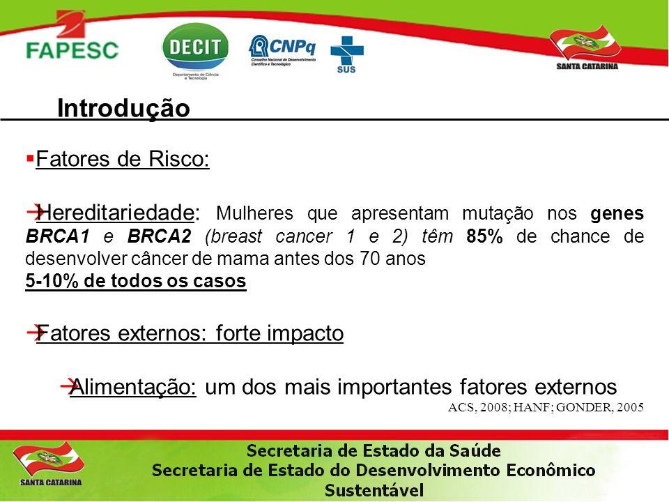 Introdução Fatores de Risco: Hereditariedade: Mulheres que apresentam mutação nos genes BRCA1 e BRCA2 (breast cancer 1 e 2) têm 85% de chance de desenvolver câncer de mama antes dos 70 anos 5-10% de todos os casos Fatores externos: forte impacto Alimentação: um dos mais importantes fatores externos ACS, 2008; HANF; GONDER, 2005