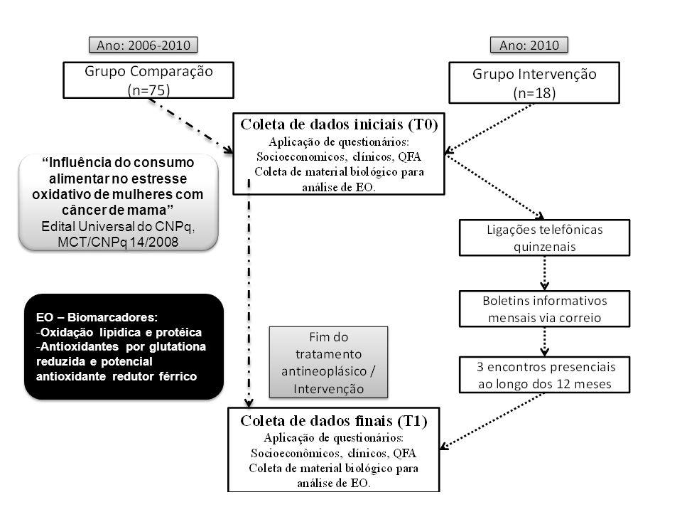 Metodologia Desenho do estudo Ensaio clínico não randomizado controlado com avaliação basal e após 12 meses de intervenção, no Município de Florianópolis, Santa Catarina – Brasil.