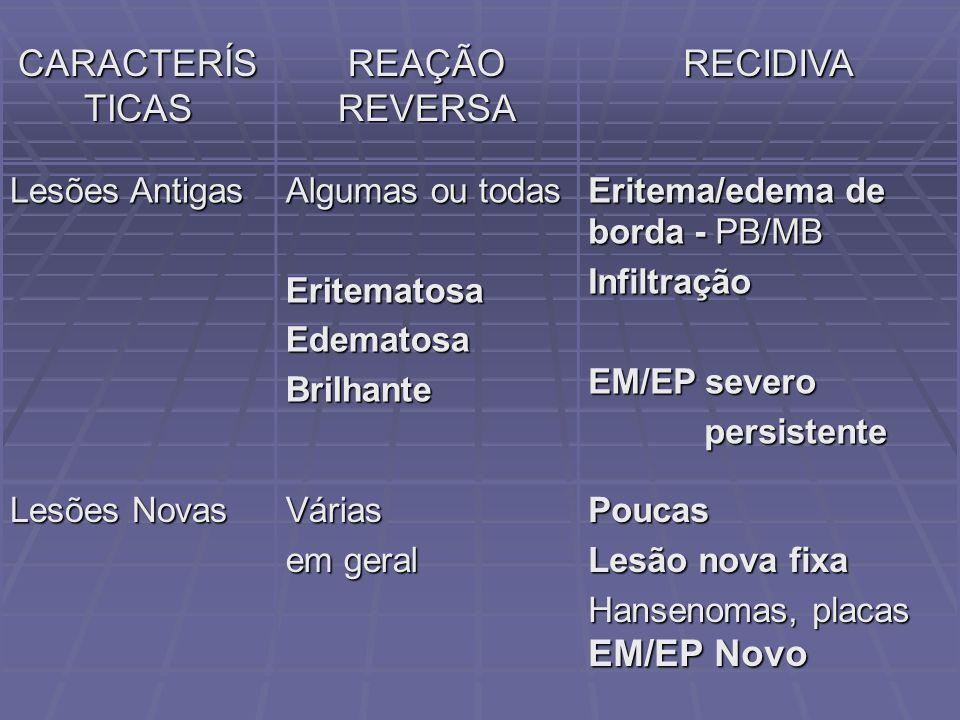 CARACTERÍS TICAS REAÇÃO REVERSA RECIDIVA Lesões Antigas Algumas ou todas EritematosaEdematosaBrilhante Eritema/edema de borda - PB/MB Infiltração EM/E