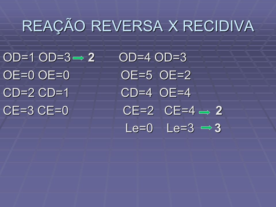 REAÇÃO REVERSA X RECIDIVA OD=1 OD=3 2 OD=4 OD=3 OE=0 OE=0 OE=5 OE=2 CD=2 CD=1 CD=4 OE=4 CE=3 CE=0 CE=2 CE=4 2 Le=0 Le=3 3 Le=0 Le=3 3