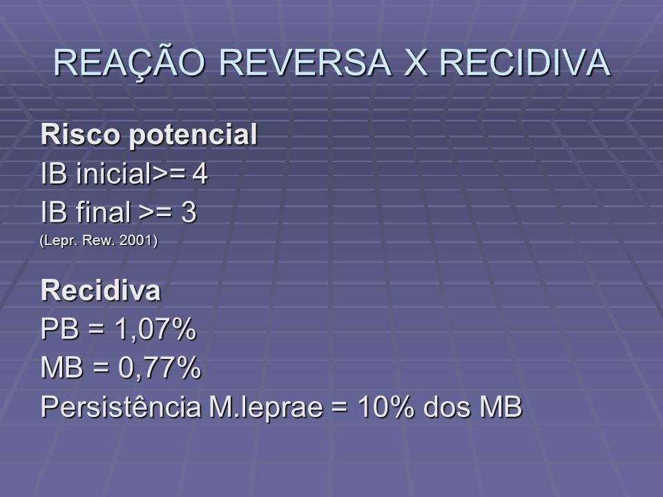 REAÇÃO REVERSA X RECIDIVA Risco potencial IB inicial>= 4 IB final >= 3 (Lepr. Rew. 2001) Recidiva PB = 1,07% MB = 0,77% Persistência M.leprae = 10% do