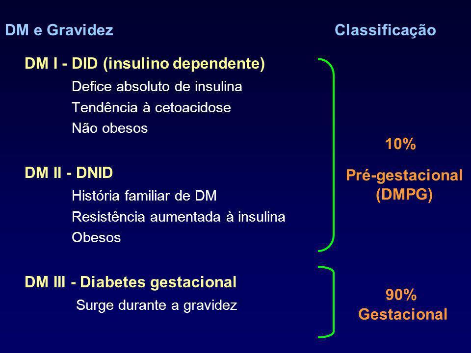 DM e GravidezClassificação DM I - DID (insulino dependente) Defice absoluto de insulina Tendência à cetoacidose Não obesos DM II - DNID História familiar de DM Resistência aumentada à insulina Obesos DM III - Diabetes gestacional Surge durante a gravidez 10% 90% Pré-gestacional (DMPG) Gestacional