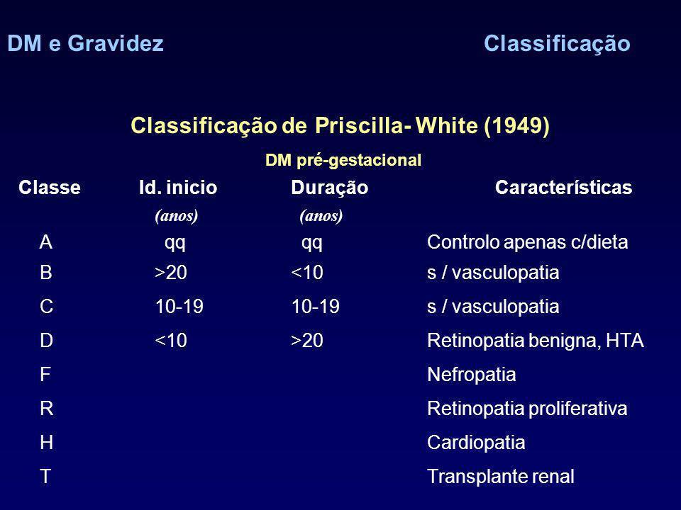 DM e GravidezClassificação Classificação de Priscilla- White (1949) DM pré-gestacional Classe Id. inicioDuraçãoCaracterísticas (anos) A qq qqControlo