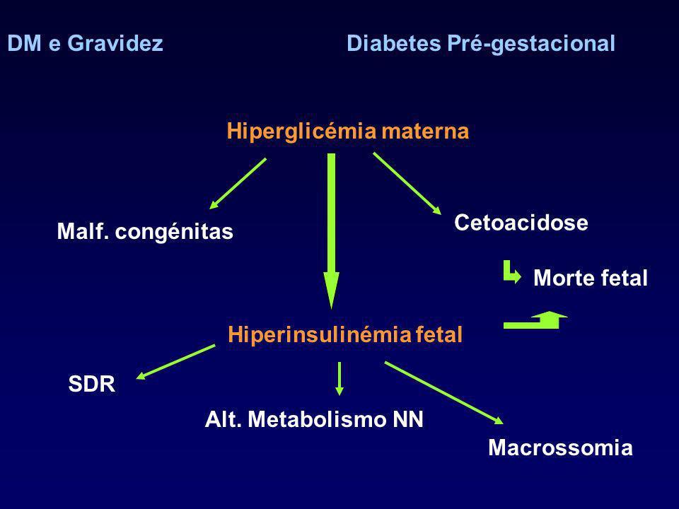 DM e GravidezDiabetes Pré-gestacional Hiperglicémia materna Hiperinsulinémia fetal Malf. congénitas Cetoacidose Morte fetal SDR Alt. Metabolismo NN Ma