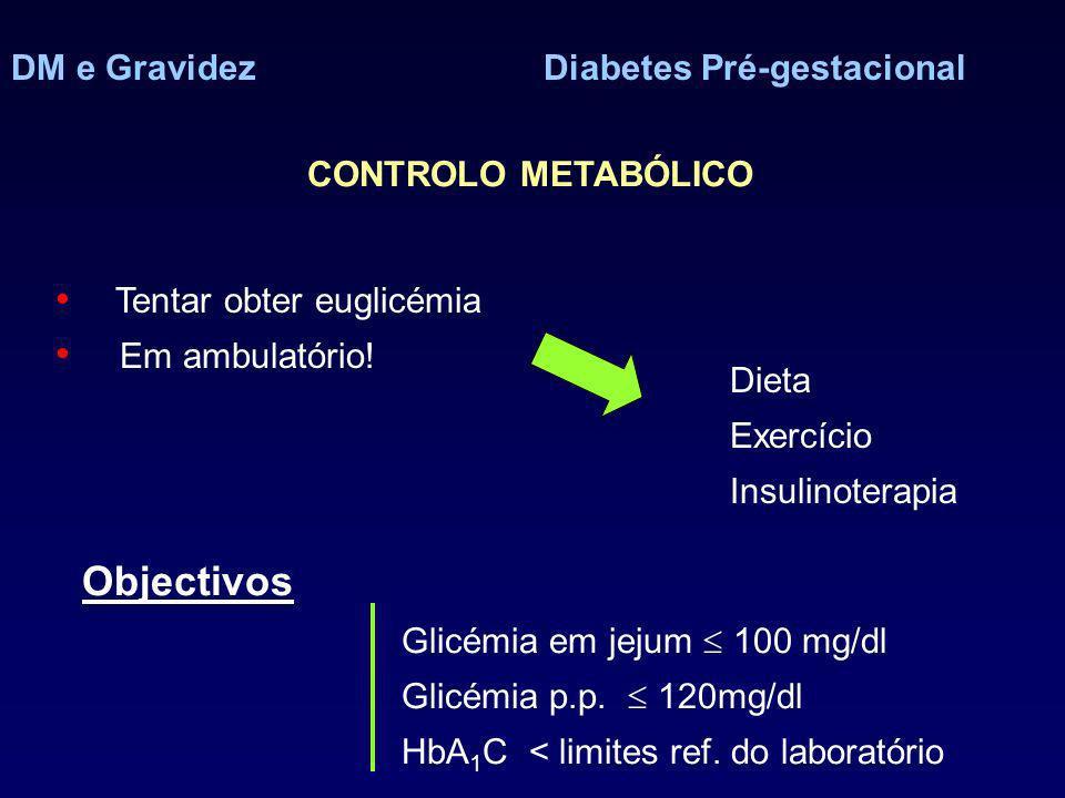 DM e GravidezDiabetes Pré-gestacional CONTROLO METABÓLICO Tentar obter euglicémia Em ambulatório! Dieta Exercício Insulinoterapia Objectivos Glicémia