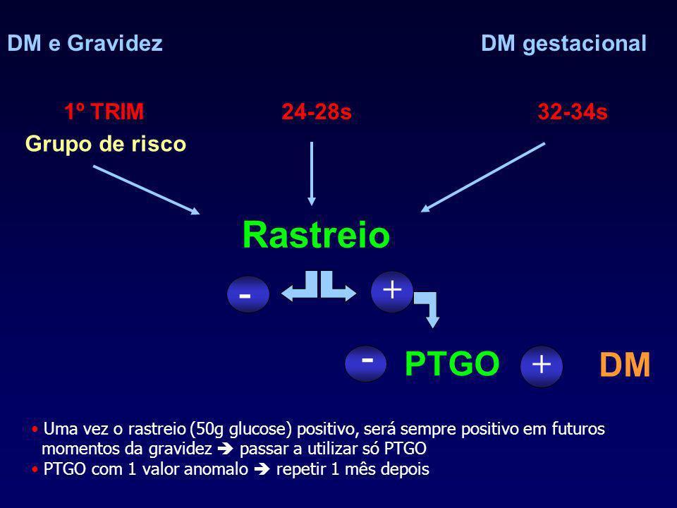 DM e GravidezDM gestacional 1º TRIM Grupo de risco Rastreio + PTGO - 24-28s32-34s + - DM Uma vez o rastreio (50g glucose) positivo, será sempre positivo em futuros momentos da gravidez passar a utilizar só PTGO PTGO com 1 valor anomalo repetir 1 mês depois