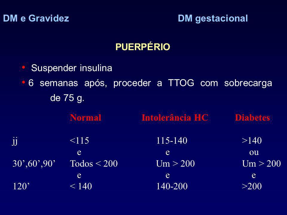 DM e Gravidez DM gestacional PUERPÉRIO Suspender insulina 6 semanas após, proceder a TTOG com sobrecarga de 75 g. Normal Intolerância HC Diabetes jj 1