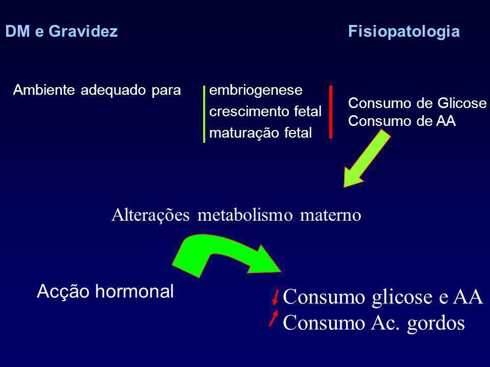 DM e GravidezFisiopatologia Ambiente adequado para embriogenese crescimento fetal maturação fetal Alterações metabolismo materno Acção hormonal Consumo glicose e AA Consumo Ac.