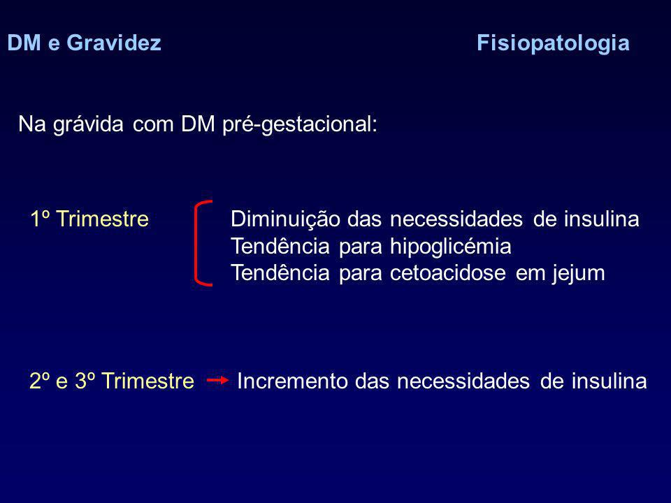 DM e GravidezFisiopatologia Na grávida com DM pré-gestacional: 1º TrimestreDiminuição das necessidades de insulina Tendência para hipoglicémia Tendência para cetoacidose em jejum 2º e 3º Trimestre Incremento das necessidades de insulina