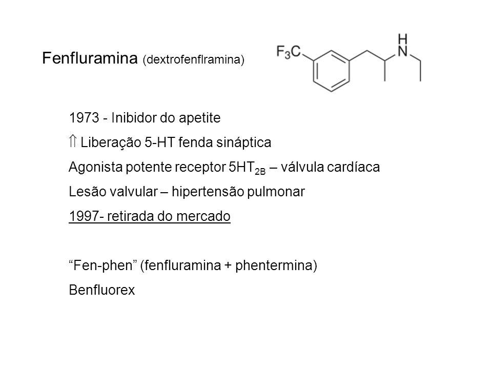 Fenfluramina (dextrofenflramina) 1973 - Inibidor do apetite Liberação 5-HT fenda sináptica Agonista potente receptor 5HT 2B – válvula cardíaca Lesão v