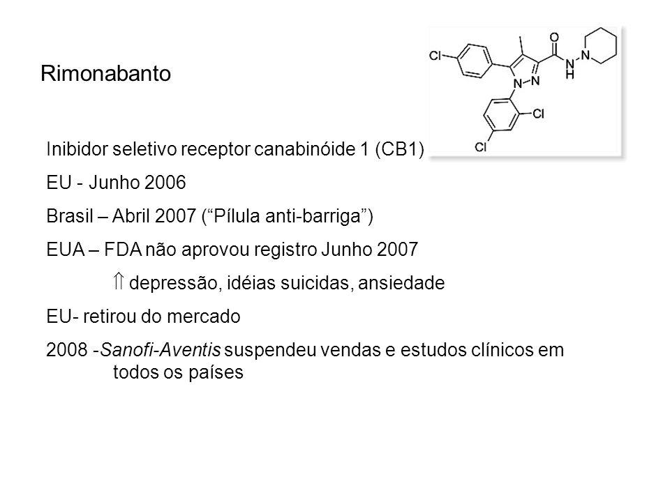 Rimonabanto Inibidor seletivo receptor canabinóide 1 (CB1) EU - Junho 2006 Brasil – Abril 2007 (Pílula anti-barriga) EUA – FDA não aprovou registro Ju