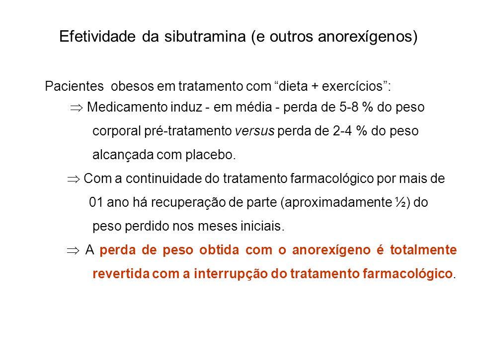 Efetividade da sibutramina (e outros anorexígenos) Pacientes obesos em tratamento com dieta + exercícios: Medicamento induz - em média - perda de 5-8