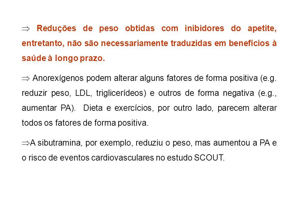 Reduções de peso obtidas com inibidores do apetite, entretanto, não são necessariamente traduzidas em benefícios à saúde à longo prazo. Anorexígenos p