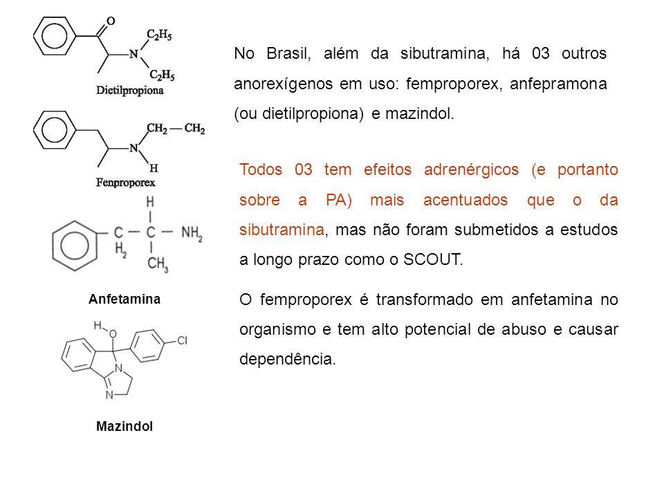 Anfetamina Mazindol No Brasil, além da sibutramina, há 03 outros anorexígenos em uso: femproporex, anfepramona (ou dietilpropiona) e mazindol. Todos 0