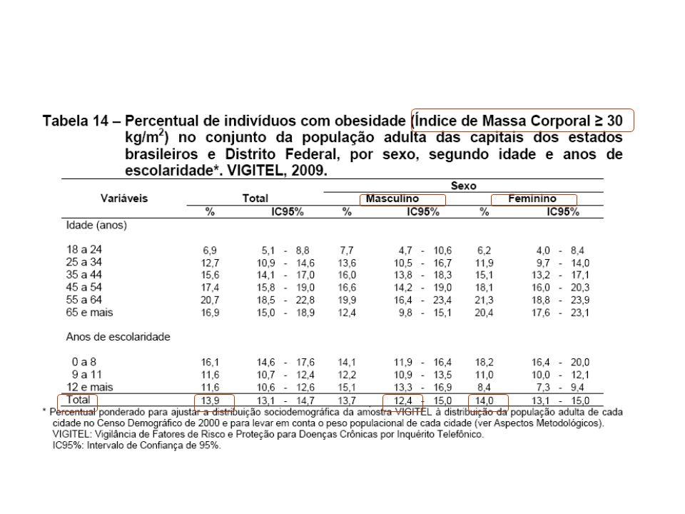 Anorexígenos registrados no Brasil