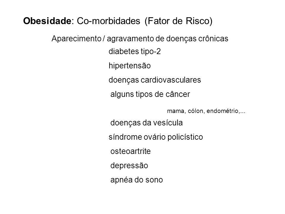 Obesidade: Co-morbidades (Fator de Risco) Aparecimento / agravamento de doenças crônicas diabetes tipo-2 hipertensão doenças cardiovasculares alguns t