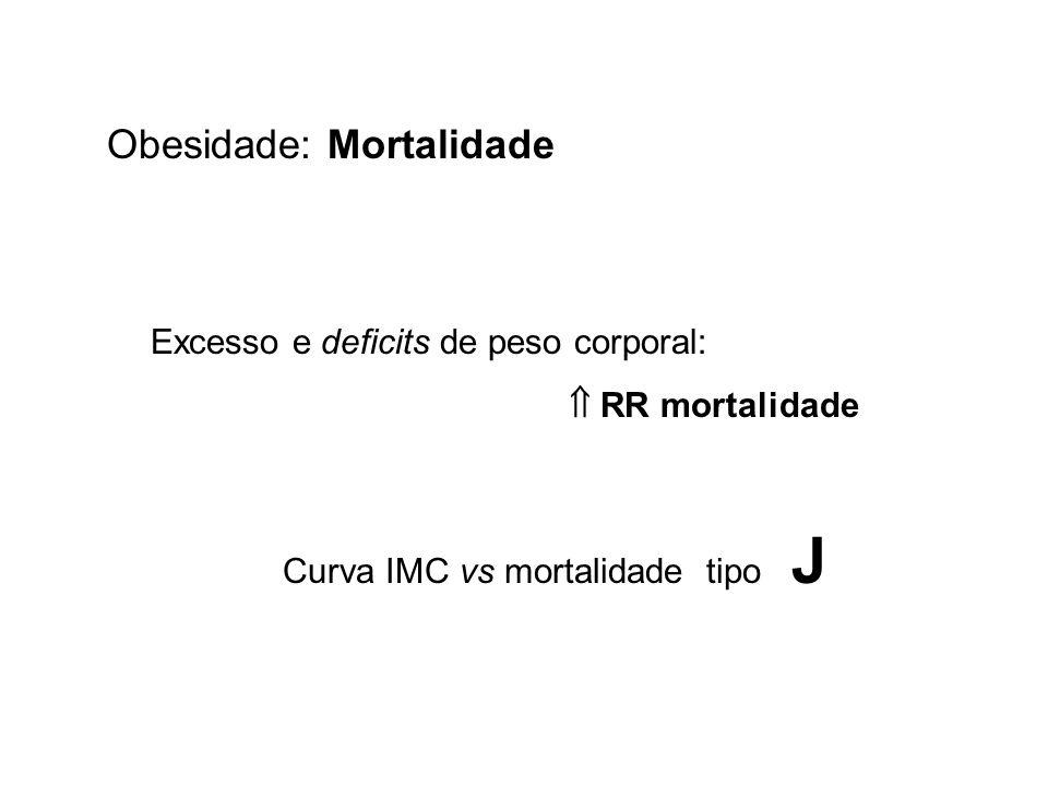 Obesidade: Mortalidade Excesso e deficits de peso corporal: RR mortalidade Curva IMC vs mortalidade tipo J