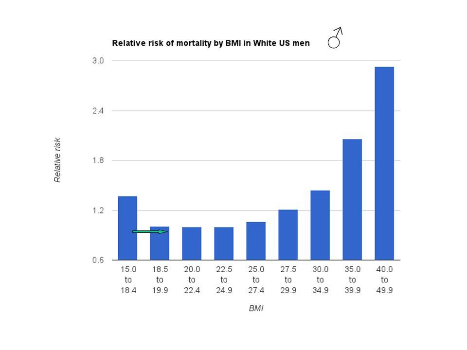 Entretanto, o argumento decisivo para recomendar a retirada do mercado, em vez de adotar uma estratégia de atenuação do risco (sugerida pela Abbott), foi a indicação clara de que a sibutramina foi ineficaz em reduzir as co-morbidades cardiovasculares associadas à obesidade.
