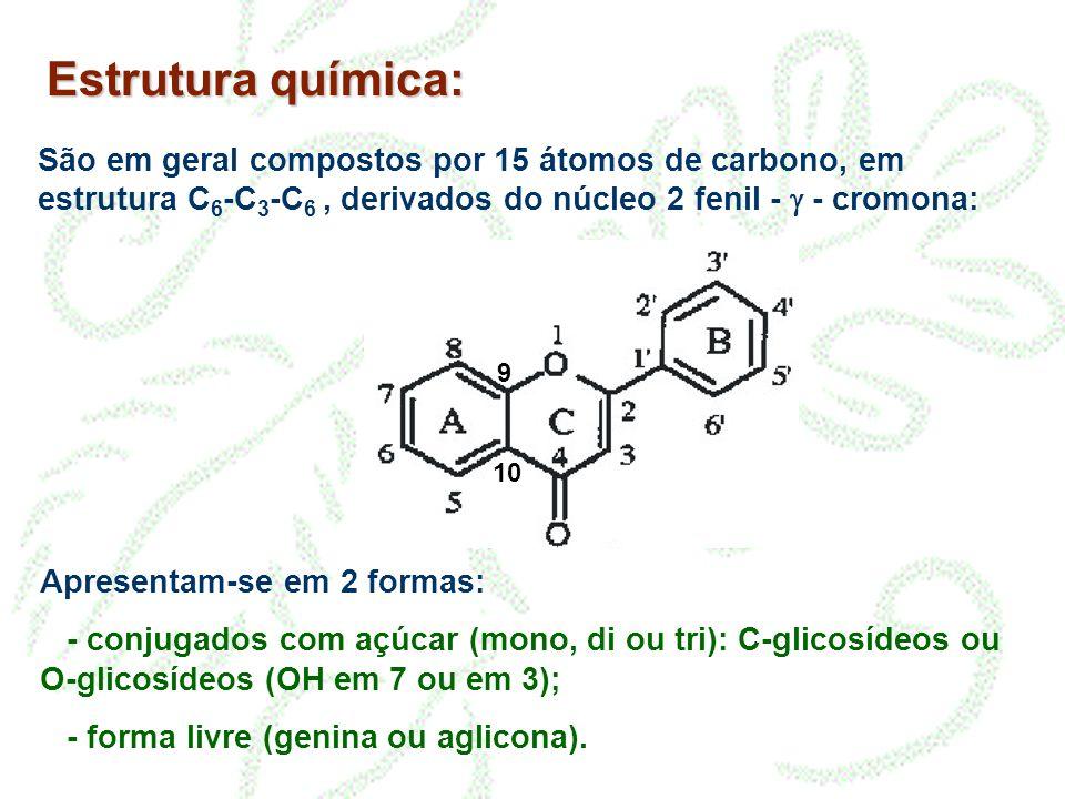 Estrutura química: São em geral compostos por 15 átomos de carbono, em estrutura C 6 -C 3 -C 6, derivados do núcleo 2 fenil - - cromona: 9 10 Apresentam-se em 2 formas: - conjugados com açúcar (mono, di ou tri): C-glicosídeos ou O-glicosídeos (OH em 7 ou em 3); - forma livre (genina ou aglicona).
