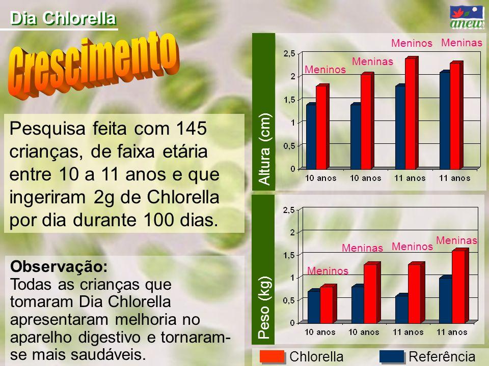 Dia Chlorella Pesquisa feita com 145 crianças, de faixa etária entre 10 a 11 anos e que ingeriram 2g de Chlorella por dia durante 100 dias. Observação