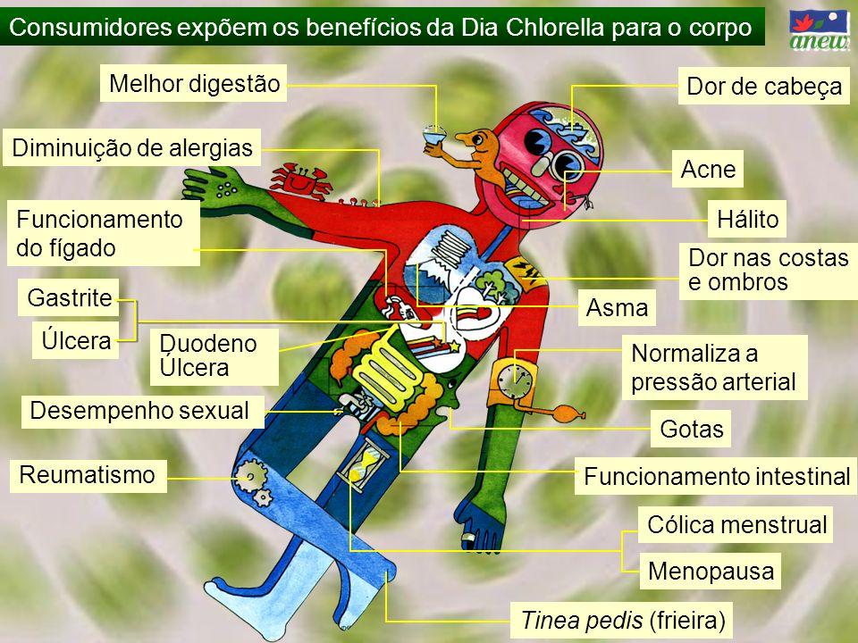 Consumidores expõem os benefícios da Dia Chlorella para o corpo Diminuição de alergias Dor nas costas e ombros Gastrite Úlcera Duodeno Úlcera Desempen