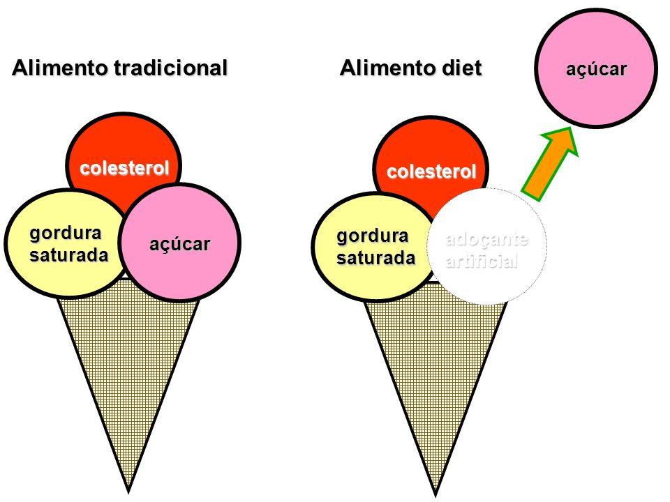 Se for light para açúcar não deverá ser utilizado por diabéticos, porque pode conter até 75% de açúcar.