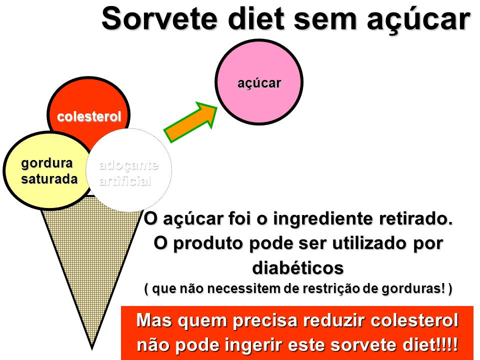 Sorvete diet sem açúcar O açúcar foi o ingrediente retirado. O produto pode ser utilizado por diabéticos ( que não necessitem de restrição de gorduras