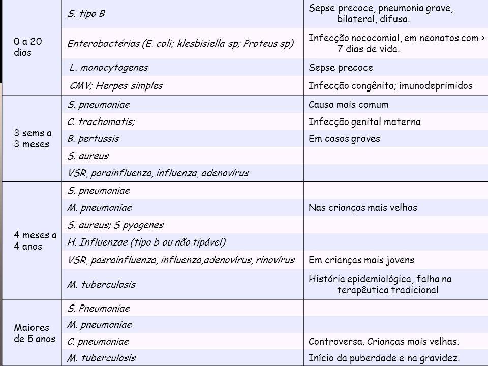 Etiologia 0 a 20 dias S. tipo B Sepse precoce, pneumonia grave, bilateral, difusa. Enterobactérias (E. coli; klesbisiella sp; Proteus sp) Infecção noc