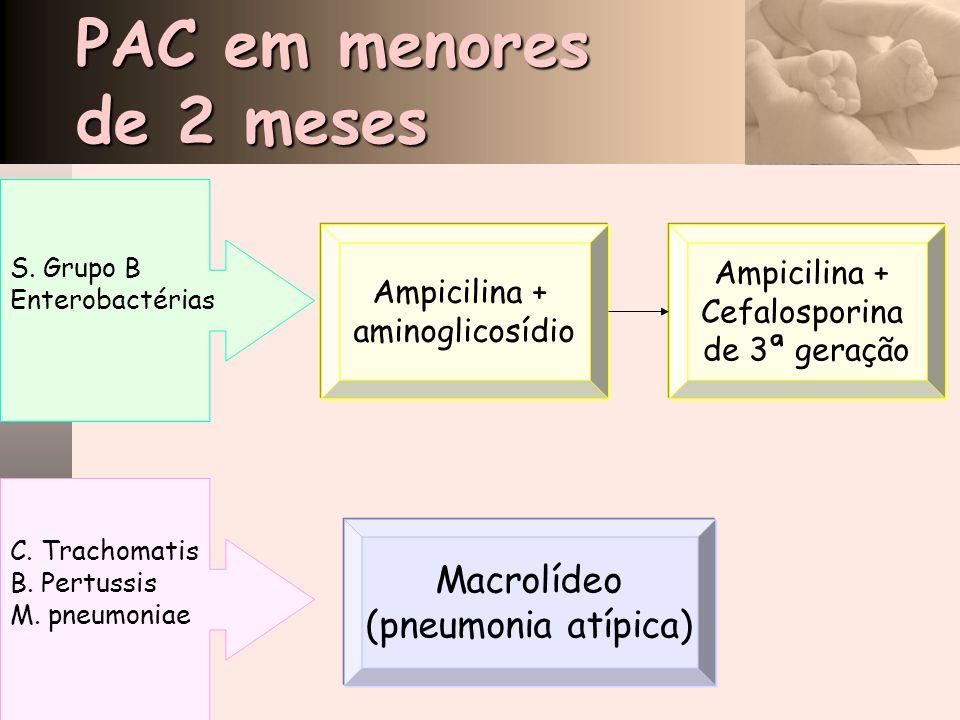 Ampicilina + aminoglicosídio Ampicilina + Cefalosporina de 3ª geração Macrolídeo (pneumonia atípica) S. Grupo B Enterobactérias C. Trachomatis B. Pert