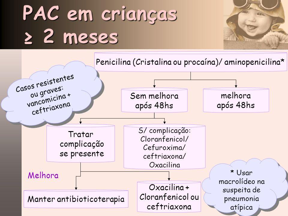 PAC em crianças 2 meses Penicilina (Cristalina ou procaína)/ aminopenicilina* Sem melhora após 48hs melhora após 48hs Tratar complicação se presente S