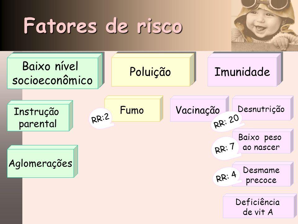 Fatores de risco Baixo nível socioeconômico Baixo nível socioeconômico Instrução parental Aglomerações Poluição Imunidade Desnutrição Vacinação Baixo