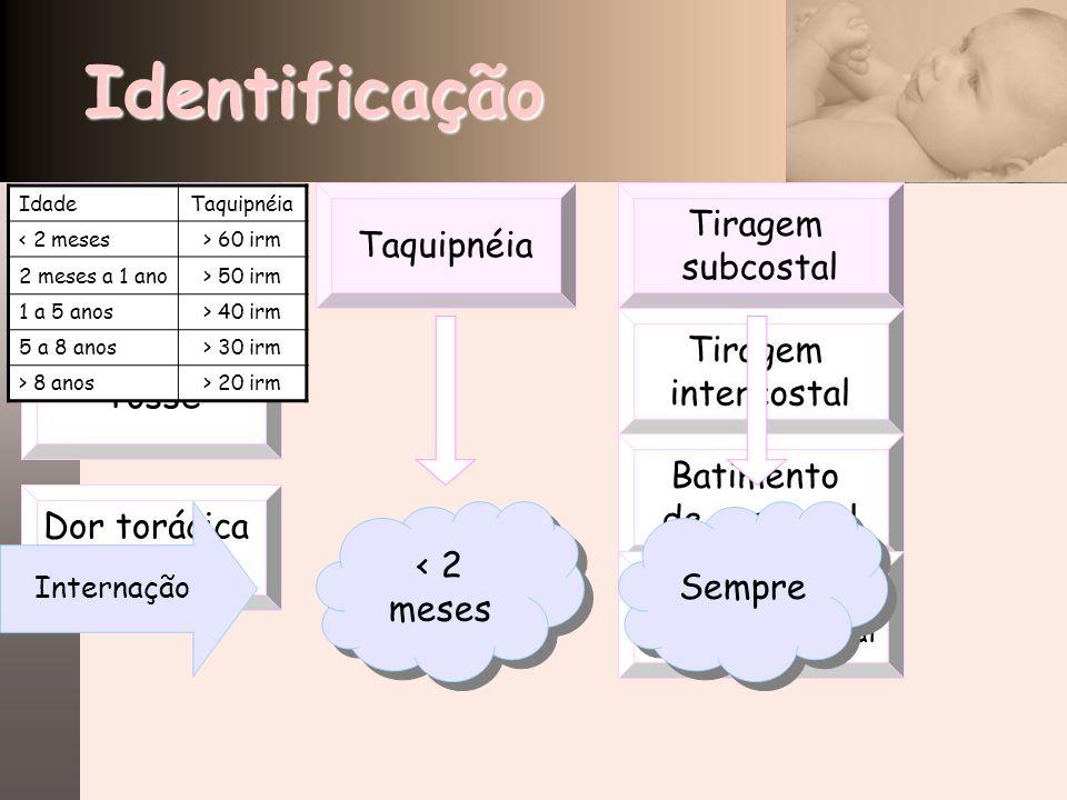 Dor torácica localizadaIdentificação Tiragem subcostal TaquipnéiaFebre Tosse Tiragem intercostal Batimento de asa nasal Retração da fúrcula esternal <