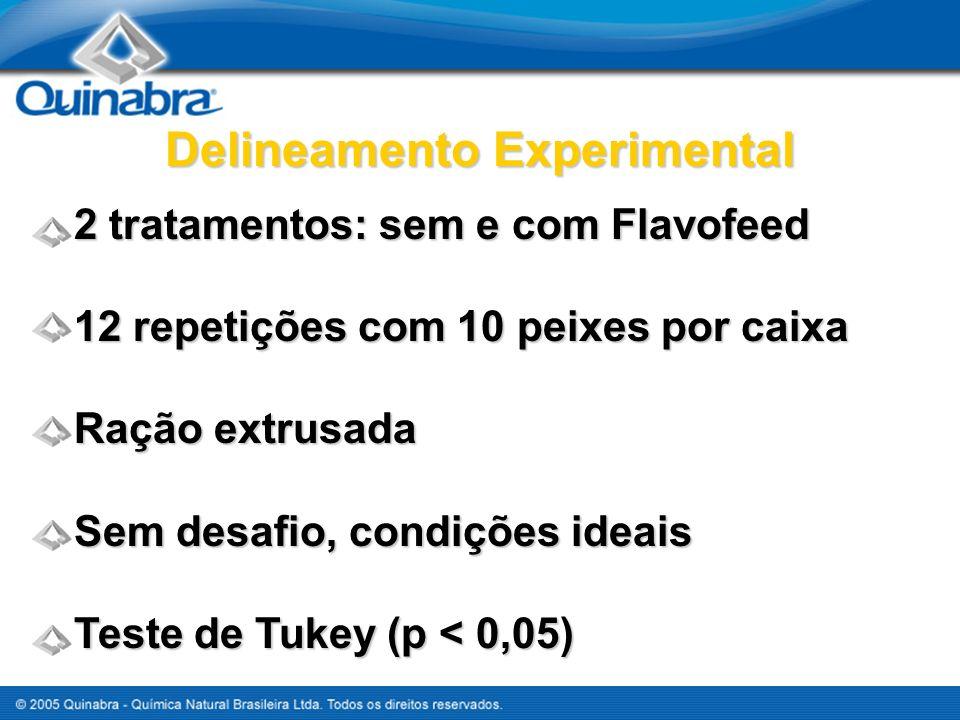 2 tratamentos: sem e com Flavofeed 12 repetições com 10 peixes por caixa Ração extrusada Sem desafio, condições ideais Teste de Tukey (p < 0,05) Delin