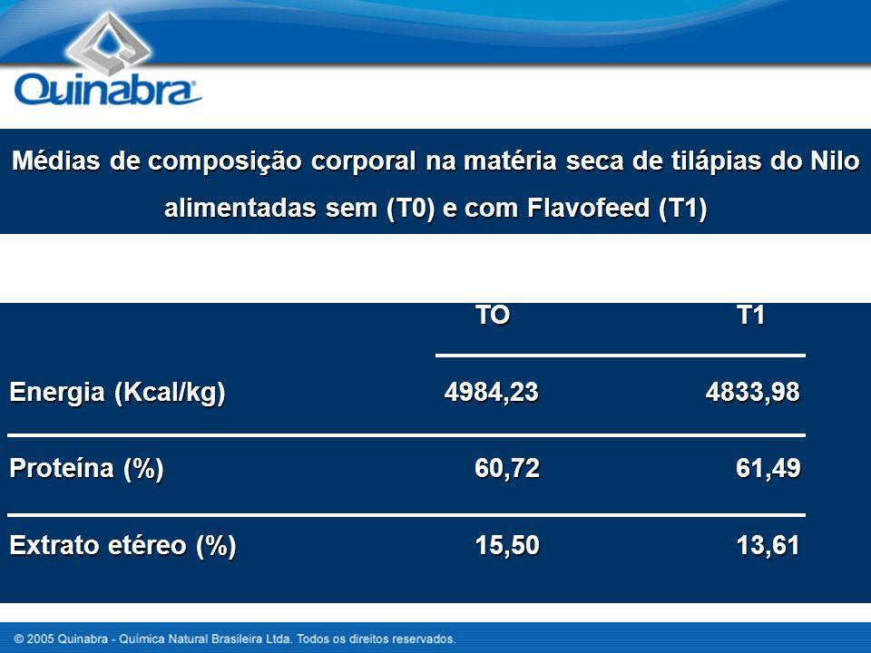 Médias de composição corporal na matéria seca de tilápias do Nilo alimentadas sem (T0) e com Flavofeed (T1) TO T1 TO T1 Energia (Kcal/kg)4984,234833,98 Proteína (%) 60,72 61,49 Extrato etéreo (%) 15,50 13,61