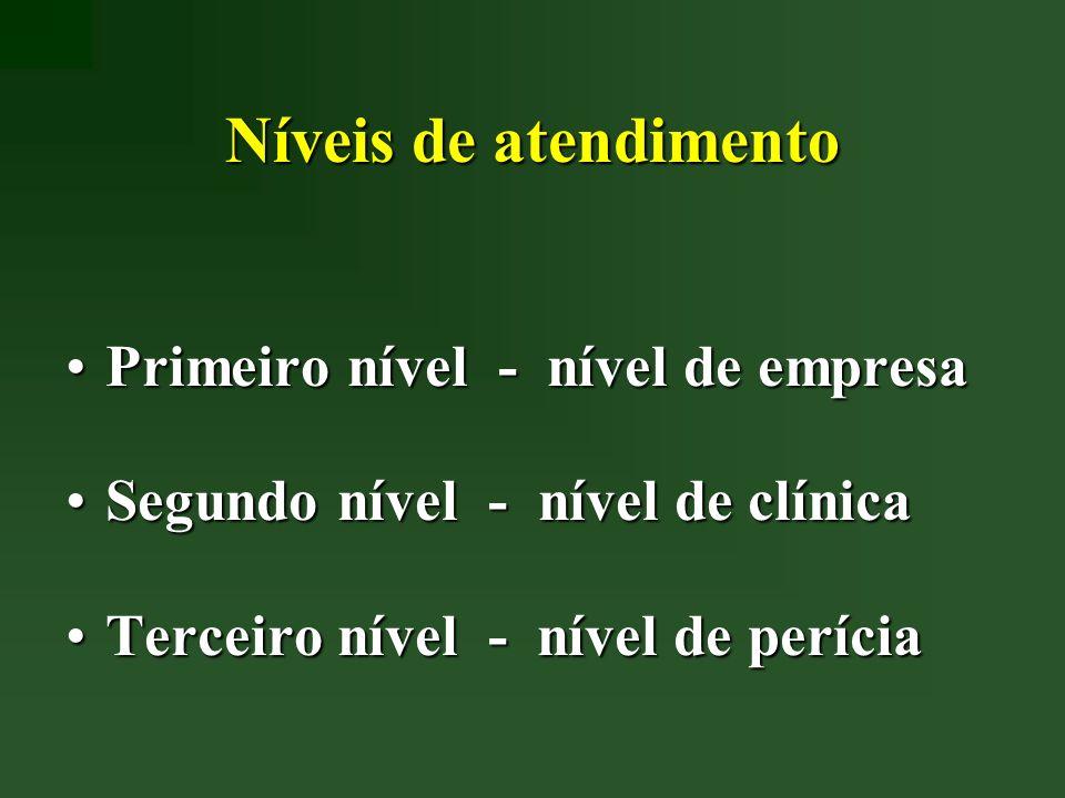 Níveis de atendimento Primeiro nível - nível de empresaPrimeiro nível - nível de empresa Segundo nível - nível de clínicaSegundo nível - nível de clín