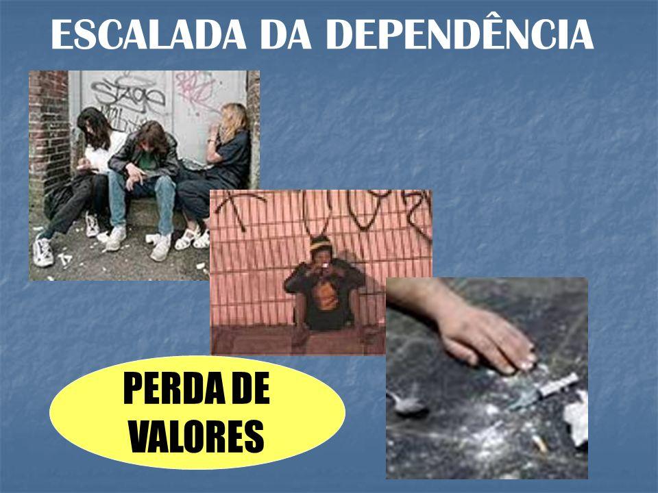 ESCALADA DA DEPENDÊNCIA PERDA DE VALORES