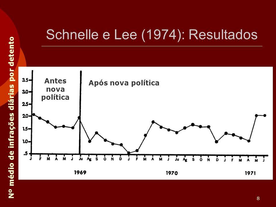 8 Schnelle e Lee (1974): Resultados Nº médio de infrações diárias por detento Antes nova política Após nova política