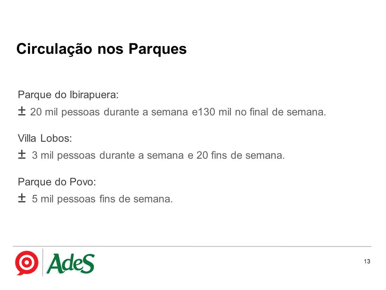 13 Parque do Ibirapuera: ± 20 mil pessoas durante a semana e130 mil no final de semana. Villa Lobos: ± 3 mil pessoas durante a semana e 20 fins de sem