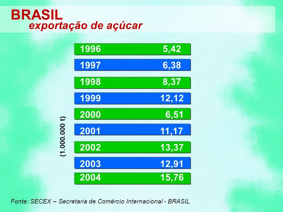 1996 5,42 1997 6,38 1998 8,37 199912,12 2000 6,51 200111,17 200213,37 2003 2004 12,91 15,76 Fonte: SECEX – Secretaria de Comércio Internacional - BRASIL BRASIL exportação de açúcar (1.000.000 t)