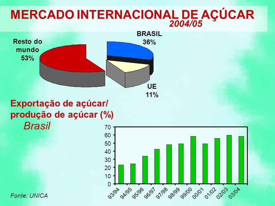 Fonte: UNICA 0 10 20 30 40 50 60 70 93/9494/95 95/96 96/9797/98 98/99 99/00 00/01 01/02 02/03 03/04 Exportação de açúcar/ produção de açúcar (%) Resto do mundo 53% BRASIL 36% UE 11% 2004/05 MERCADO INTERNACIONAL DE AÇÚCAR Brasil