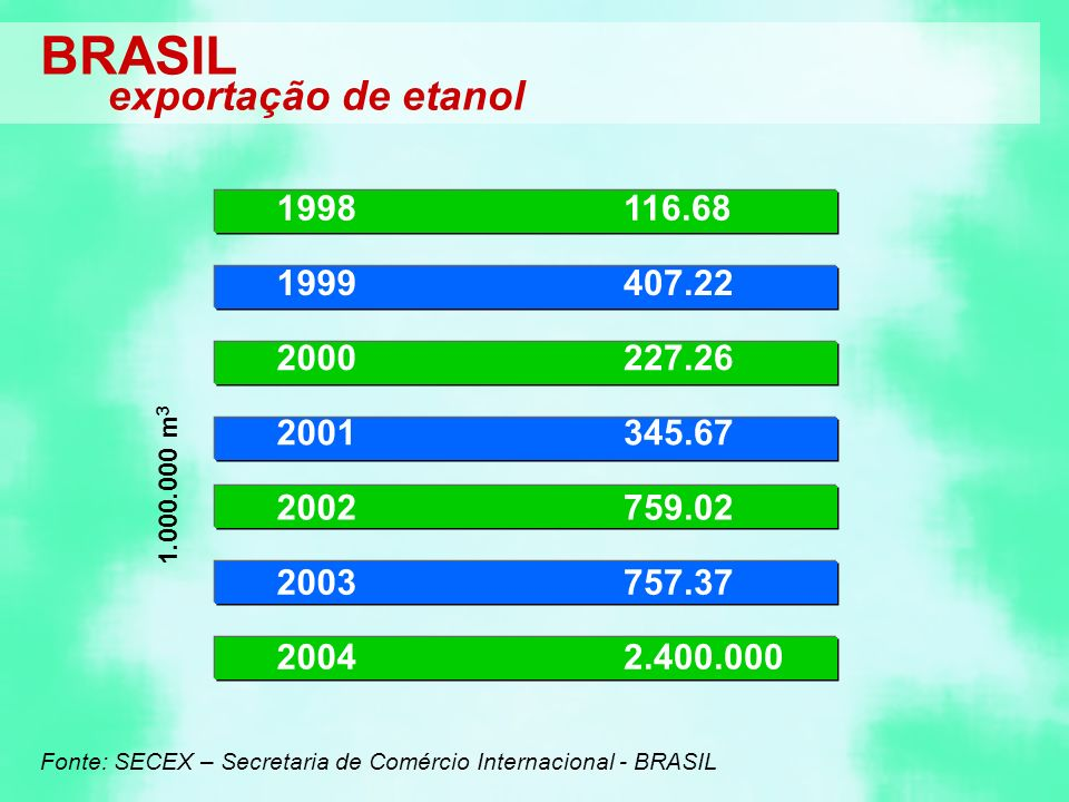 1998116.68 1999407.22 2000227.26 2001345.67 2002759.02 2003 2004 757.37 2.400.000 Fonte: SECEX – Secretaria de Comércio Internacional - BRASIL BRASIL