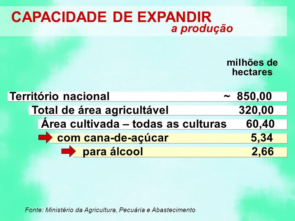 Território nacional ~ 850,00 Total de área agricultável 320,00 Área cultivada – todas as culturas 60,40 com cana-de-açúcar 5,34 para álcool 2,66 Fonte: Ministério da Agricultura, Pecuária e Abastecimento CAPACIDADE DE EXPANDIR a produção milhões de hectares