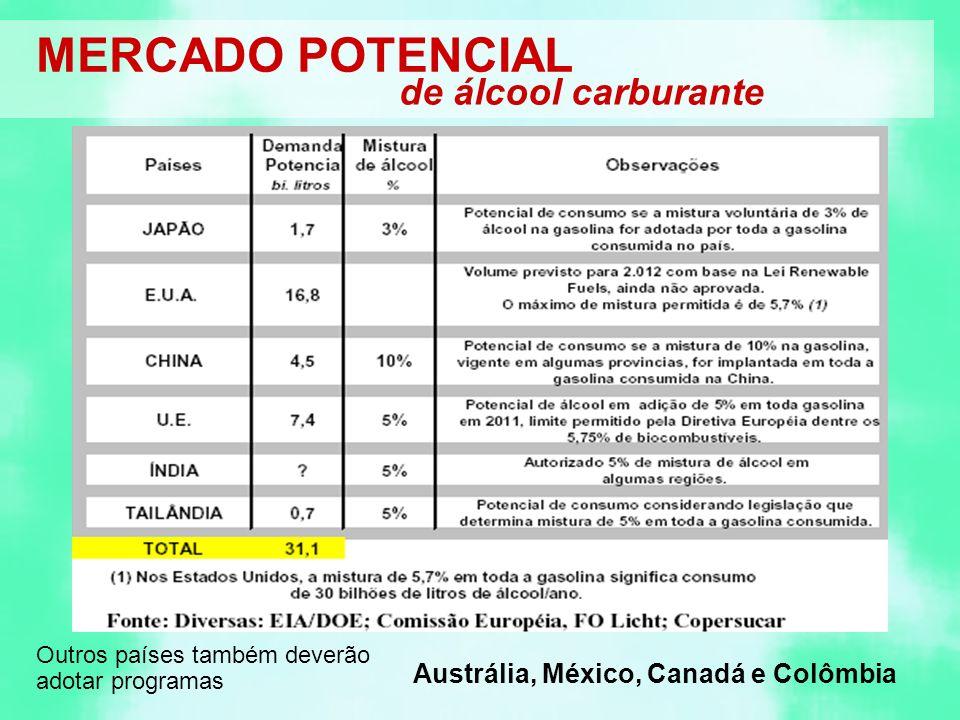 MERCADO POTENCIAL de álcool carburante Outros países também deverão adotar programas Austrália, México, Canadá e Colômbia