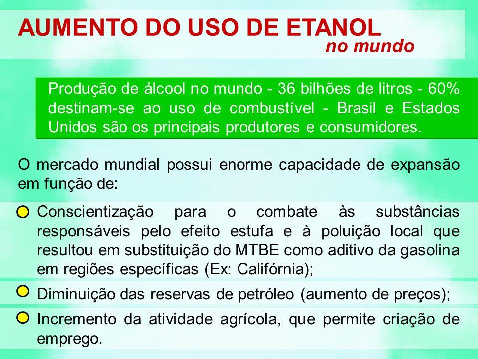 AUMENTO DO USO DE ETANOL no mundo Produção de álcool no mundo - 36 bilhões de litros - 60% destinam-se ao uso de combustível - Brasil e Estados Unidos são os principais produtores e consumidores.