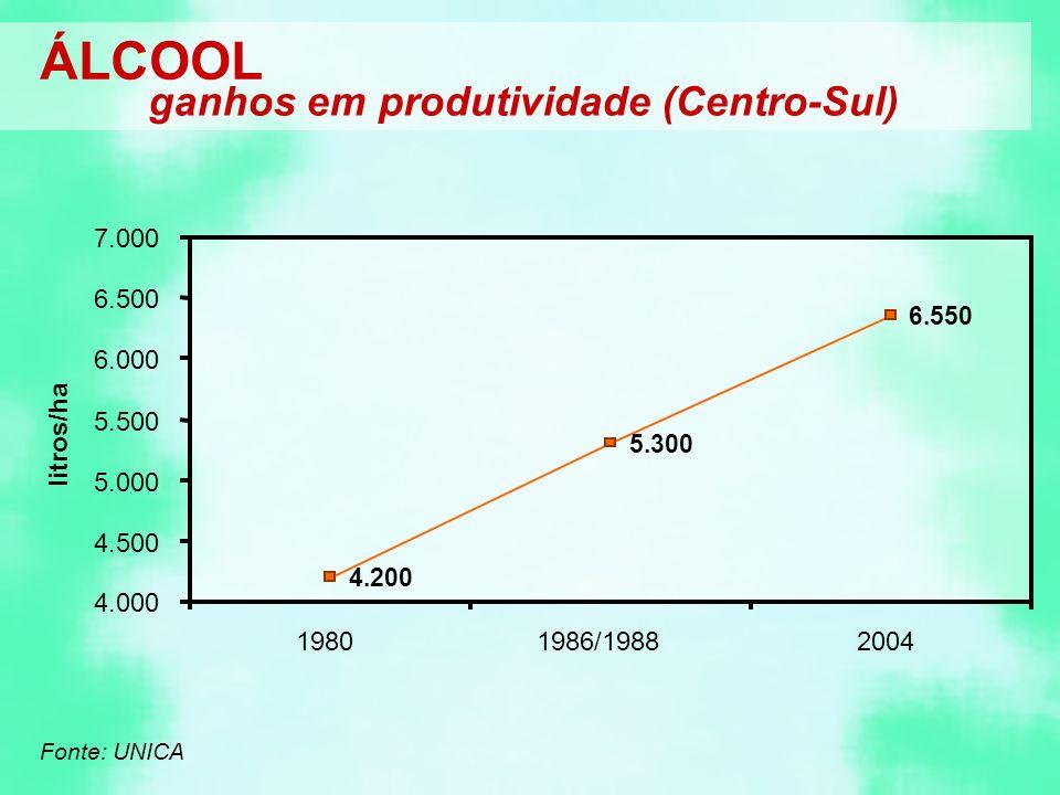 ÁLCOOL ganhos em produtividade (Centro-Sul) litros/ha 4.200 5.300 6.550 4.000 4.500 5.000 5.500 6.000 6.500 7.000 19801986/19882004 Fonte: UNICA