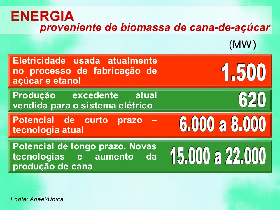ENERGIA proveniente de biomassa de cana-de-açúcar (MW) Eletricidade usada atualmente no processo de fabricação de açúcar e etanol Produção excedente atual vendida para o sistema elétrico Potencial de curto prazo – tecnologia atual Potencial de longo prazo.