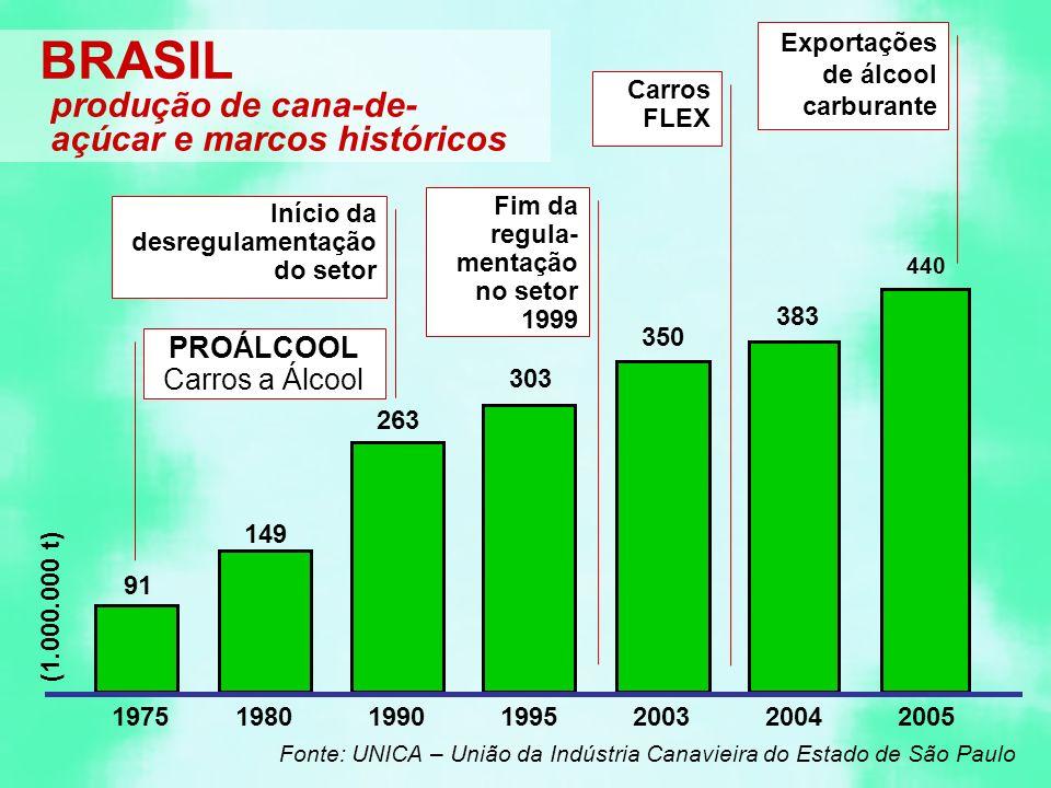 91 149 350 303 263 19751980199019952003 Fonte: UNICA – União da Indústria Canavieira do Estado de São Paulo 383 440 BRASIL (1.000.000 t) produção de cana-de- açúcar e marcos históricos PROÁLCOOL Carros a Álcool Início da desregulamentação do setor Fim da regula- mentação no setor 1999 Carros FLEX Exportações de álcool carburante 20042005