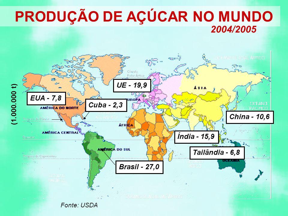 US$/t Brasil Estado de São Paulo Região Centro-Sul Região Norte- Nordeste 165 180 210 Mundo (média) Cana Beterraba 320 612 Maiores exportadores (média) Cana (Brasil inclusive) Beterraba HFCS (Hight Fructose Corn Syrup) 268 565 309 Fonte: UNICA/LMC International, in Carvalho, 2001.