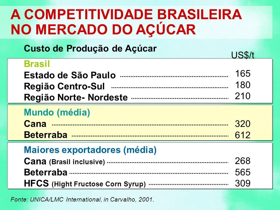 US$/t Brasil Estado de São Paulo Região Centro-Sul Região Norte- Nordeste 165 180 210 Mundo (média) Cana Beterraba 320 612 Maiores exportadores (média